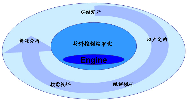 精益生产管理软件|青岛唯其科技